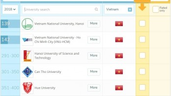 Five Vietnamese universities listed in QS Asia rankings