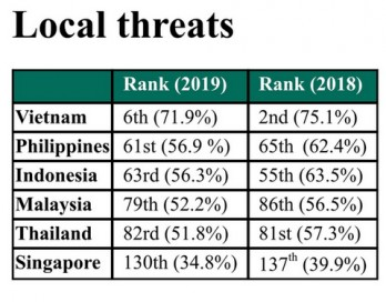 Cybersecurity in Vietnam sees positive changes in 2019
